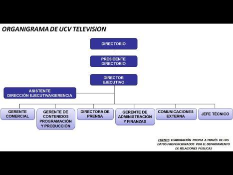 Organigrama UCV-TV